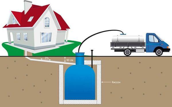 Выгребная яма представляет собой самый простой вариант канализации