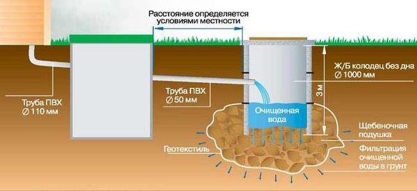 Проектирование выгребной ямы для частного дома